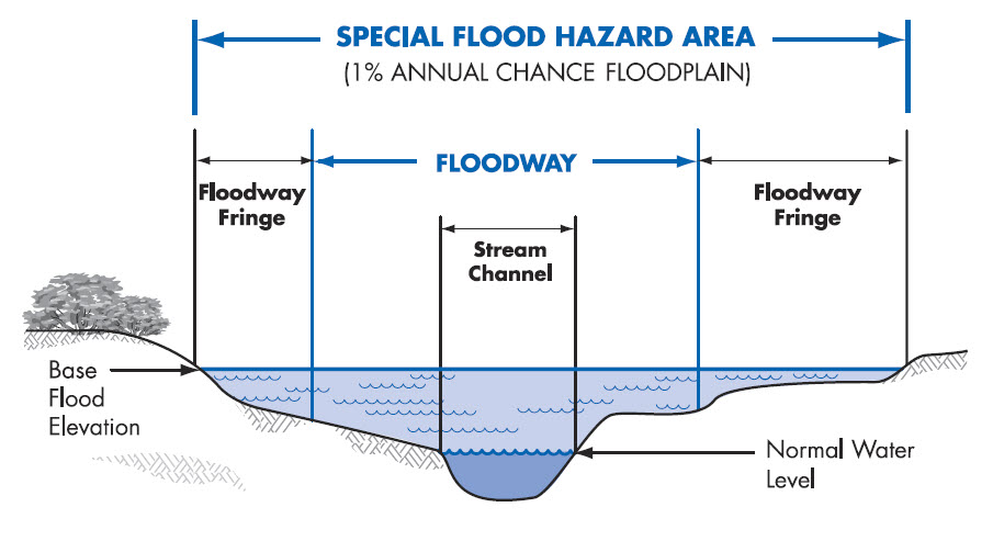 flood zone | flood survey